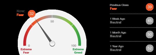 Fear & Greed Over Time Index Gauge