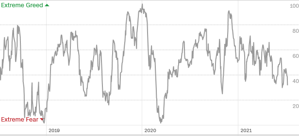 Fear & Greed Over Time Chart